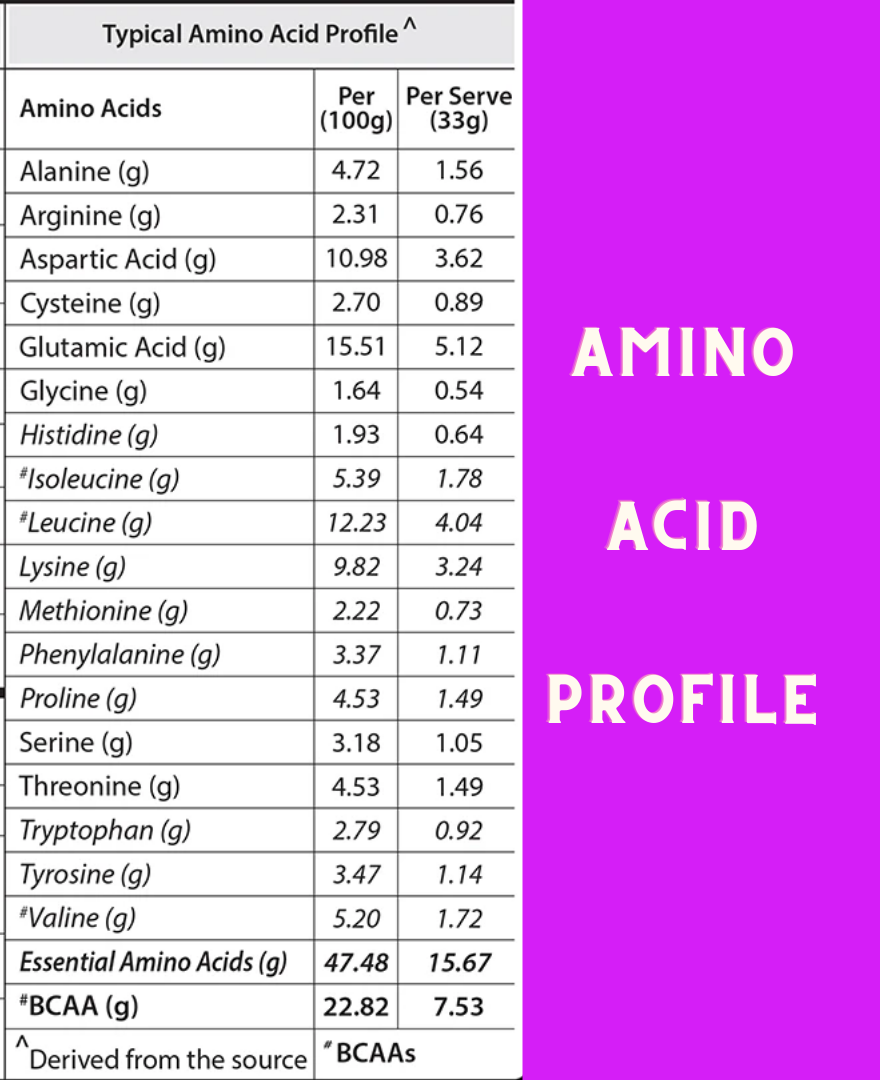 Abbzorb whey amino acid profile